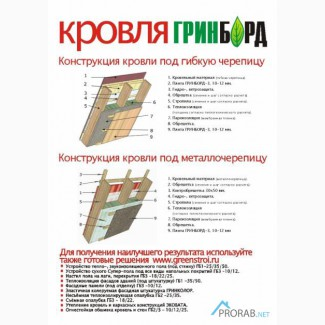 ГринБорд (плита фибролитовая) GreenBoard GB-1/GB-2/GB-3 Система плит Green Board